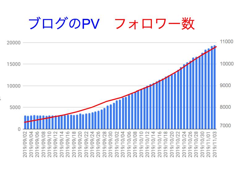 ブログのPVとフォロワー数